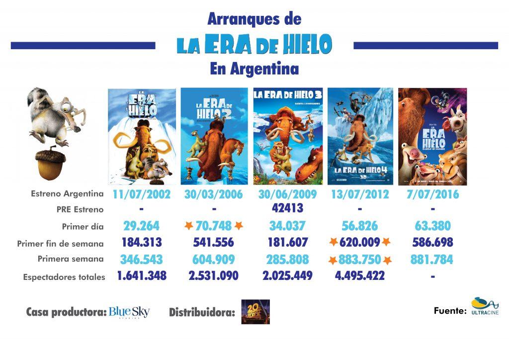 """Argentina: """"La era de hielo 5"""" convocó a 882.000 espectadores en su primera semana"""